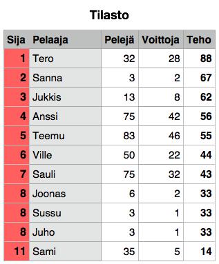 Tilasto 2013