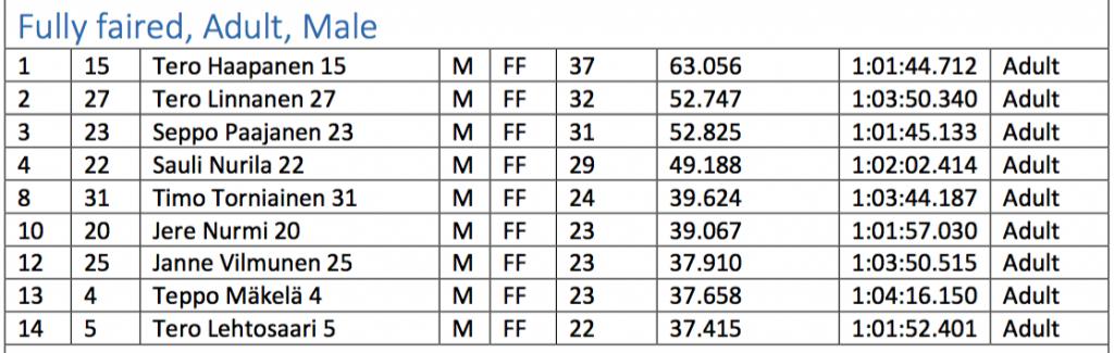 Tunnin kisan tulokset. / 1 hour race results.