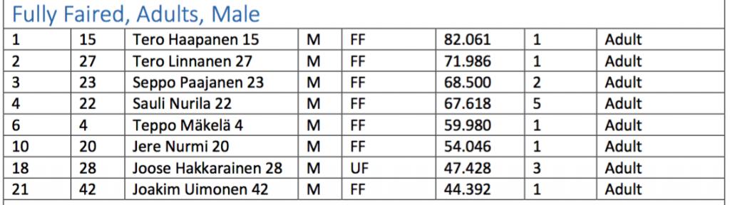 200 metrin tulokset. / 200 meters sprint results