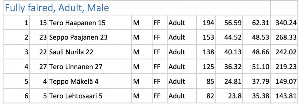 6 tunnin kisan tulokset. / 6 hours race results.